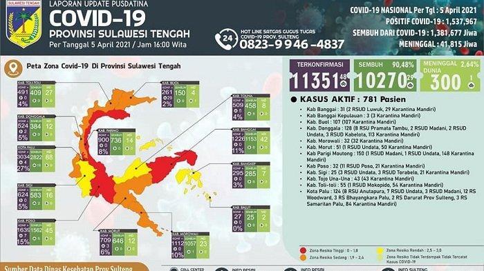 Tiga Daerah di Sulteng Zona Merah, 781 Orang Terkonfirmasi Positif Corona Masih Jalani Perawatan