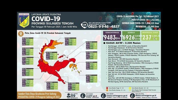 Masuk Zona Orange, Ini Data Terbaru Penambahan Kasus Covid-19 di Parimo