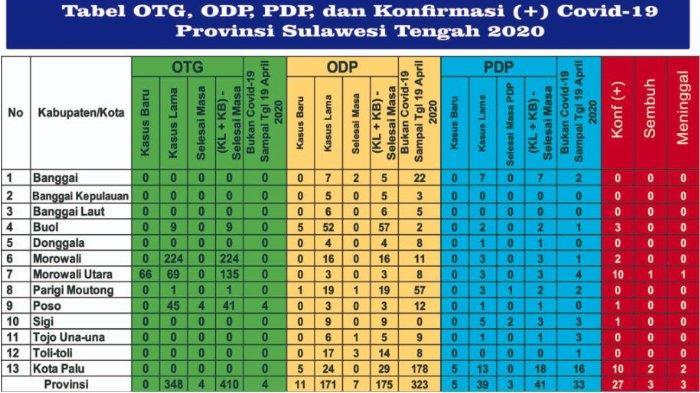 Update Corona Sulteng Selasa (21/4/2020): Tak Bertambah,1 Pasien Covid-19 di Morowali Utara Sembuh