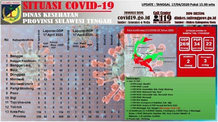 Update Corona Sulteng Jumat (17/4/2020): Total 269 ODP, Kenaikan Kasus Terjadi di Buol dan Morowali