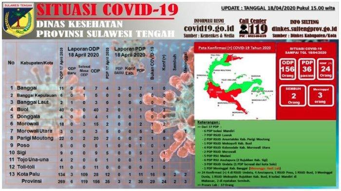 Update Corona Sulteng Sabtu (18/4/2020): Tambah 2 Kasus Positif Covid-19, Ada di Buol dan Kota Palu