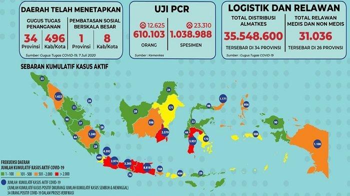 Sebaran Corona Indonesia Sabtu 11 Juli 2020: Termasuk Sulteng, 5 Provinsi Ini Nihil Perubahan Data