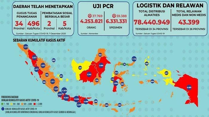 Sebaran Covid-19 12 Desember 2020: Hanya Gorontalo yang Berzona Hijau, 19.030 Kasus Aktif di Jateng