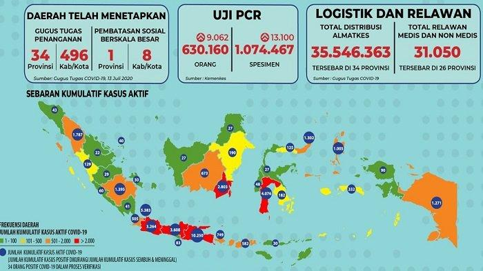Sebaran Corona Indonesia Senin 13 Juli 2020: Sebanyak 4 Provinsi Alami Lonjakan Lebih dari 100 Kasus