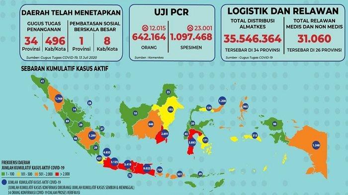 Sebaran Corona Indonesia Selasa 14 Juli 2020: Jawa Timur Catat 353 Kasus, 352 Pasien Sembuh Hari Ini