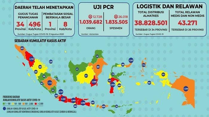 Sebaran Corona Jumat 14 Agustus: 26 Provinsi Catat Kesembuhan, 692 Pasien Sembuh di Jakarta Hari Ini