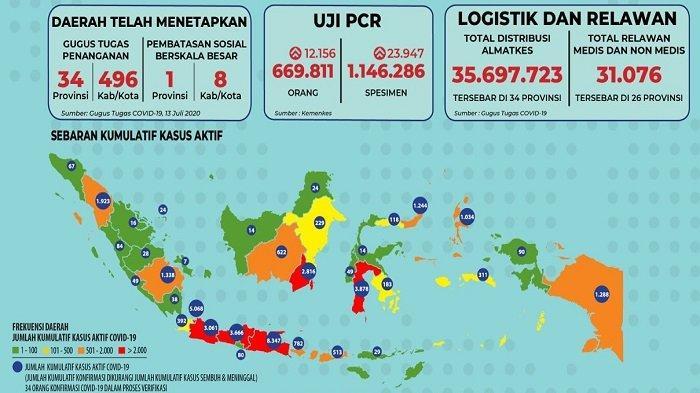 Sebaran Covid-19 Indonesia Kamis 16 Juli 2020: Ada 27 Provinsi Catat Tambahan Pasien Sembuh Hari Ini