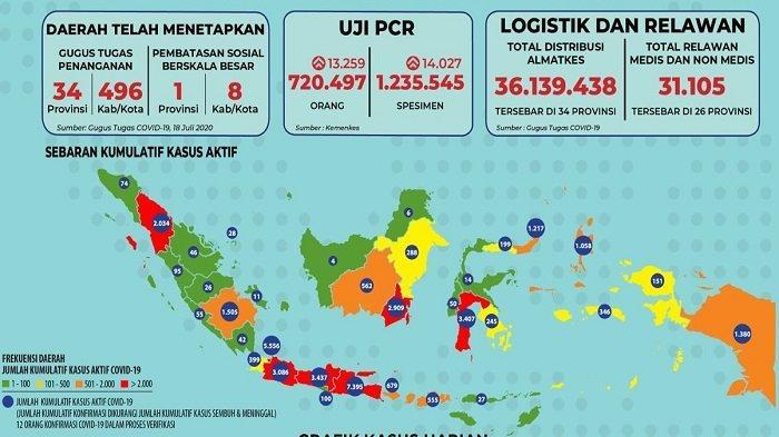 Sebaran Covid-19 Indonesia Senin, 20 Juli 2020: Gorontalo Catat Lonjakan Sebanyak 105 Kasus Baru