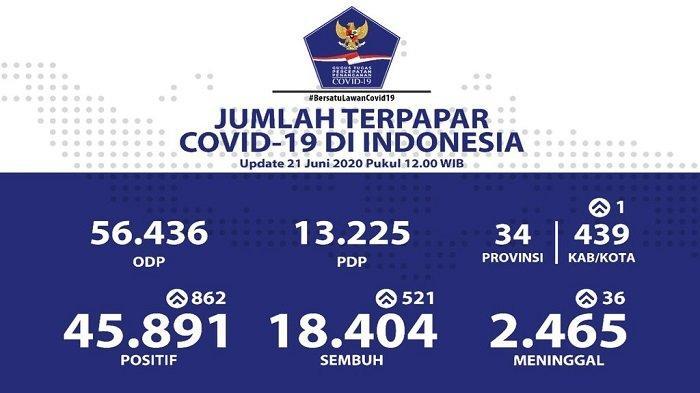 Sebaran Covid-19 Indonesia, 21 Juni 2020: 9 Provinsi Nihil Kasus Baru, Jakarta Nyaris 10 Ribu Kasus