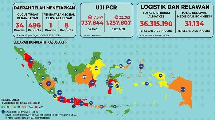 Sebaran Corona Indonesia Selasa, 21 Juli 2020: Angka Kasus Sembuh di 2 Provinsi Ini Lampaui 10 Ribu