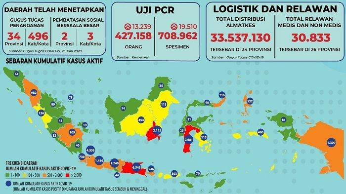 Sebaran Corona Indonesia 25 Juni 2020: Naik 247 Kasus Baru Sekaligus 241 Pasien Sembuh di Jawa Timur