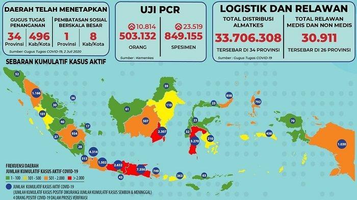Sebaran Corona Indonesia Kamis, 2 Juli 2020: Jawa Timur Catat 374 Kasus, 222 Pasien Sembuh di Banten