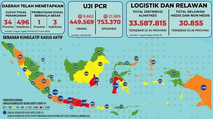 Sebaran Corona Indonesia Sabtu 27 Juni 2020: Hanya 4 Provinsi Nihil Kasus Baru, Bali Catat 106 Kasus
