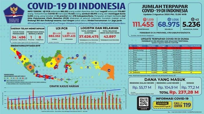 Sebaran Covid-19 Indonesia Minggu 2 Agustus 2020: 4 Wilayah Ini Laporkan Kenaikan Terbanyak Hari Ini