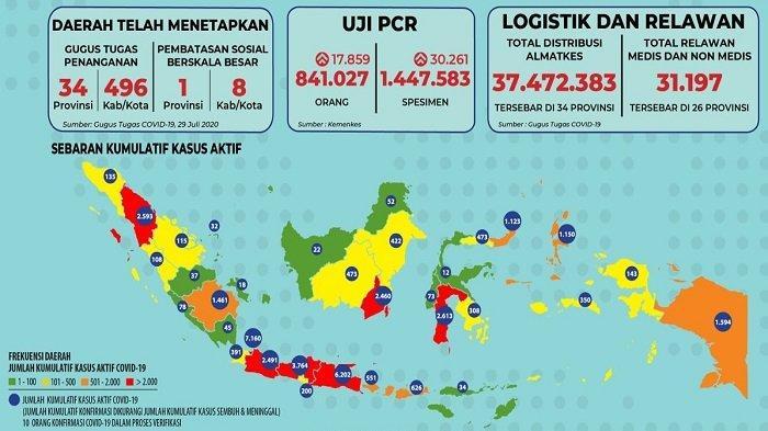 Sebaran Covid-19, Rabu 29 Juli 2020: Termasuk Gorontalo, 6 Provinsi Catat Lebih dari 100 Kasus Baru