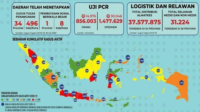 Sebaran Covid-19 di Indonesia, Kamis 30 Juli 2020: 5 Provinsi Nihil Kasus Baru, 4 Daerah Masih Rawan