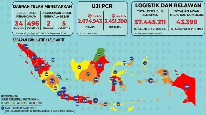 Sebaran Covid-19 Indonesia Sabtu 3 Oktober 2020: 10 Wilayah Laporkan Lebih dari 100 Kasus Per 24 Jam
