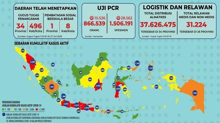 Sebaran Corona Indonesia, Jumat 31 Juli 2020: Aceh Catat 103 Kasus Baru Tanpa Pasien Sembuh Hari Ini