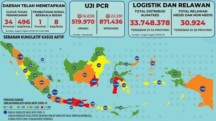 Sebaran Covid-19 Indonesia Jumat 3 Juli 2020: 5 Provinsi Laporkan Lebih dari 100 Kasus Baru Hari Ini