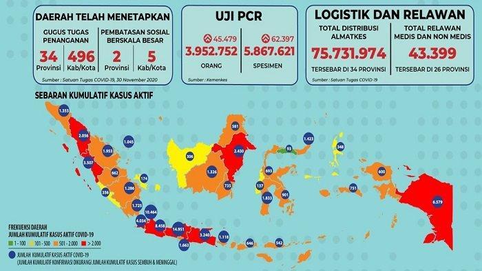 Sebaran Covid-19 Kamis 3 Desember 2020: Papua Catat Kasus Harian Terbanyak, Total 77.969 Kasus Aktif