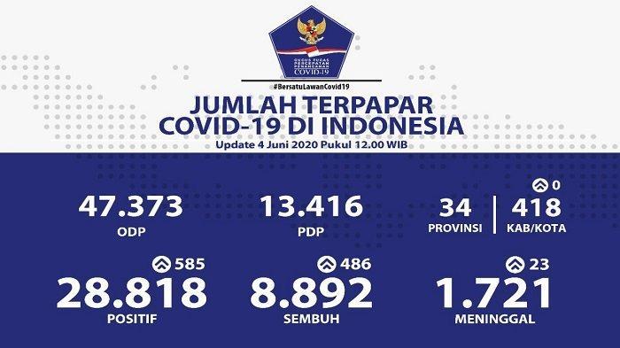 Sebaran Covid-19 di Indonesia Kamis 4 Juni: Naik Signifikan, Kalimantan Selatan Catat 109 Kasus Baru