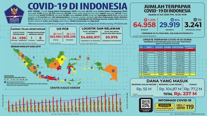 Sebaran Covid-19 Indonesia Senin 6 Juli 2020: Termasuk Sulteng, 6 Provinsi Ini Nihil Perubahan Data