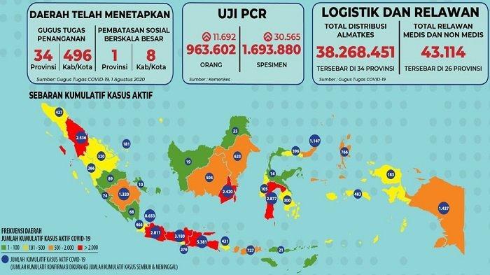 Sebaran Corona Indonesia Sabtu 8 Agustus 2020: 5 Provinsi Ini Laporkan Lebih dari 100 Kasus Hari Ini