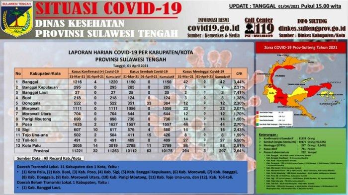Update Corona Sulteng, 1 April 2021: 11.253 Kasus Positif, 10.175 Sembuh, 297 Orang Meninggal