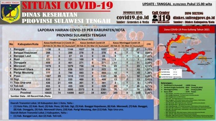 Update Covid-19 Sulteng, Senin 1 Maret 2021: Ada Tambahan 74 Kasus Baru yang Tersebar di 8 Daerah
