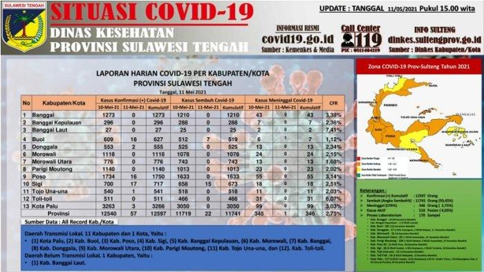 Update Corona Sulteng, 11 Mei 2021: Tambahan 57 Kasus Baru, 22 Pasien Sembuh, 1 Meninggal