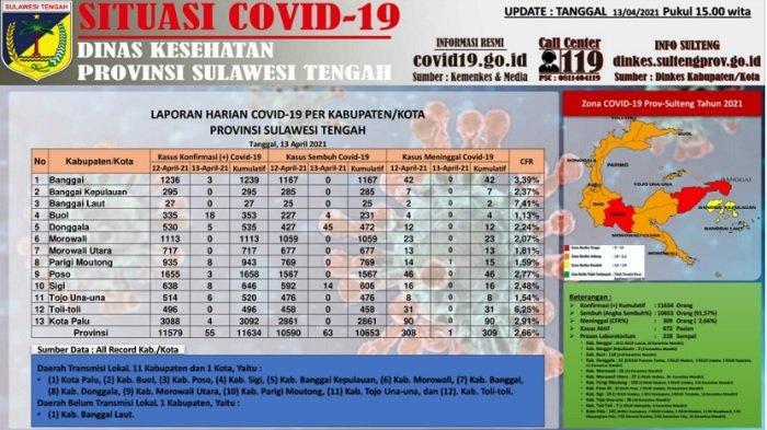 Update Corona Sulteng, 13 April 2021: Total Kasus 11.634, Terbanyak Ada di Kota Palu