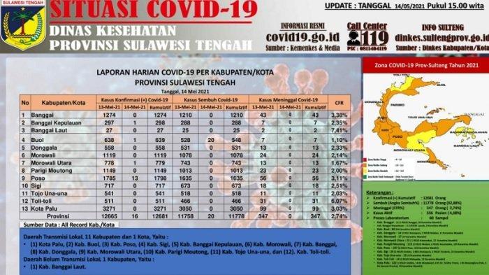 Update Corona Sulteng, 14 Mei 2021: Ada Tambahan 14 Kasus Baru dan 20 Pasien Dinyatakan Sembuh