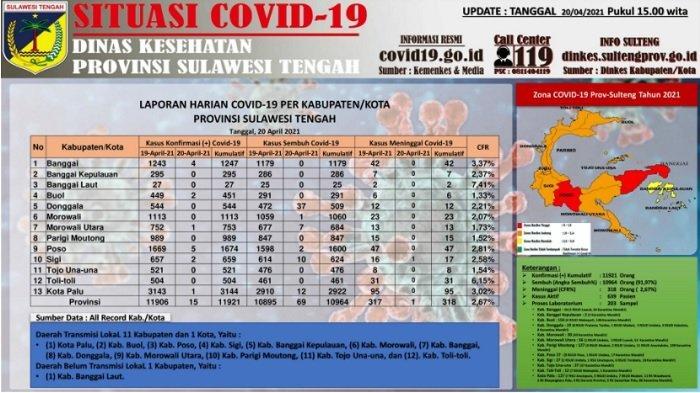 Update Corona Sulteng, 20 April 2021: 69 Pasien Dinyatakan Sembuh, Donggala Catat Tambahan Terbanyak