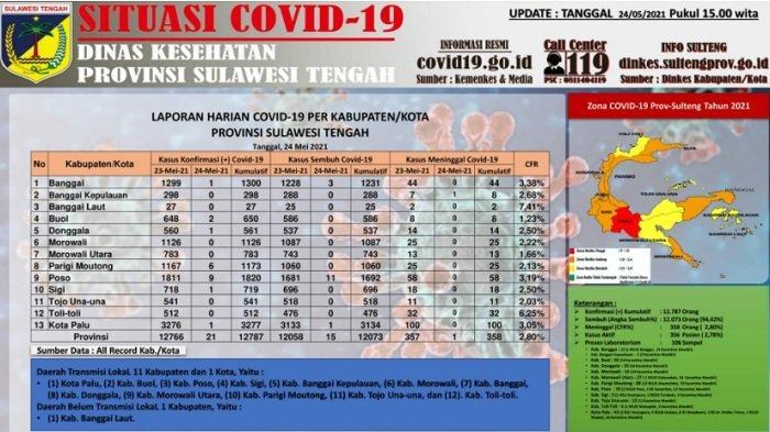 Update Corona Sulteng, 24 Mei 2021: Tambah 21 Kasus Baru, 15 Pasien Sembuh dan 1 Orang Meninggal