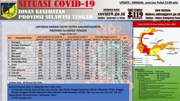 Update Corona Sulteng, Selasa 4 Mei 2021: Kota Palu Kembali Catat Tambahan Pasien Sembuh Terbanyak