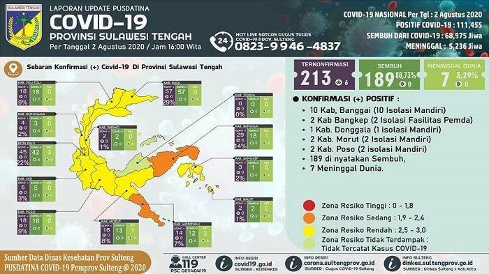 Update Covid-19 Sulteng, Minggu 2 Agustus 2020: 6 Kasus Baru di Banggai, 8 Wilayah Nol Kasus Aktif