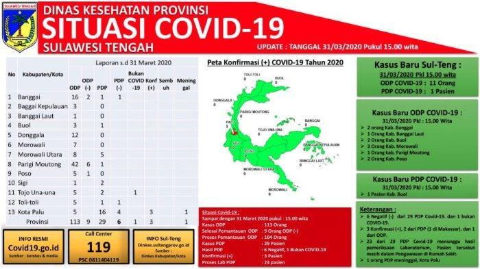Update Corona Sulteng Selasa (31/3/2020): Total 29 PDP, Banggai Laut Umumkan Satu Kasus ODP
