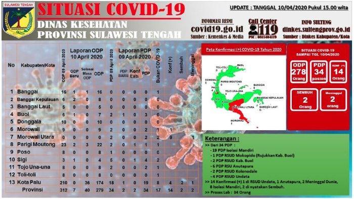 Update Corona Sulteng Jumat (10/4/2020): Tambah 9 Kasus di Morowali Utara, Total 14 Pasien Covid-19