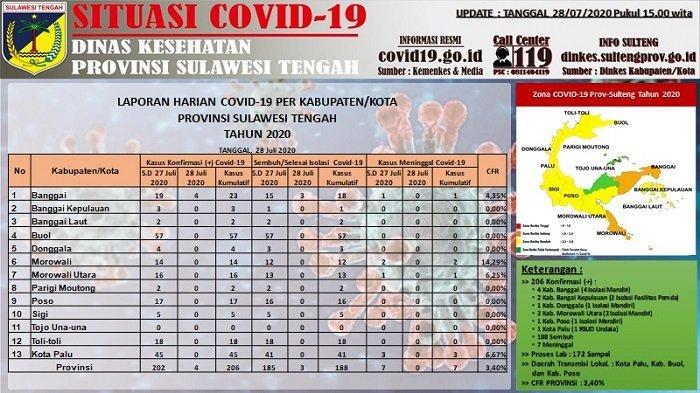 Update Covid-19 Sulteng, Selasa 28 Juli 2020: Tambah 4 Kasus Baru dan 3 Pasien Sembuh di Banggai