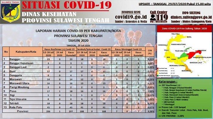 Update Covid-19 Sulteng, Rabu 29 Juli 2020: Tambah 1 Kasus Baru di Poso, Tersisa 12 Pasien Dirawat