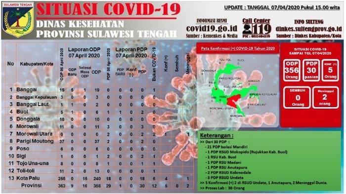 Update Corona Sulteng Selasa (7/4/2020): Total Ada 356 ODP, 30 PDP, dan 5 Pasien Positif Covid-19