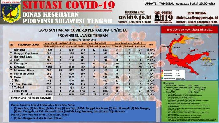 Update Covid-19 Sulteng, Senin 8 Februari 2021: Banggai Laut Berzona Kuning, 3 Wilayah Zona Oranye
