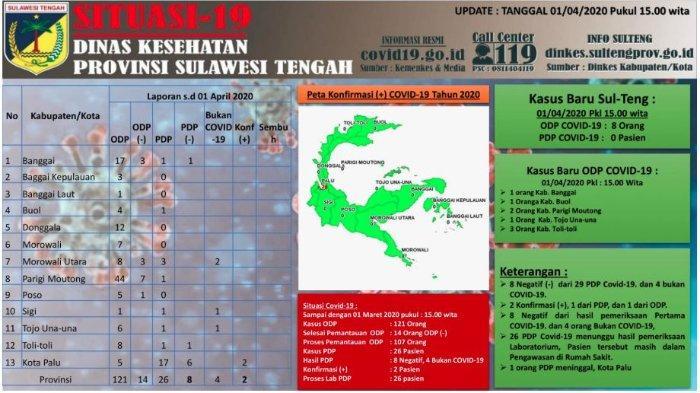 Update Corona di Sulteng Rabu(1/4/2020):5 Wilayah Ada Penambahan Kasus Baru,Kini Total 121 Kasus ODP