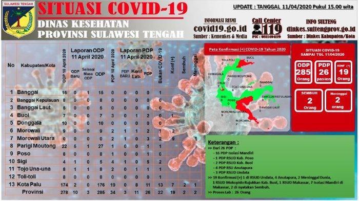 Update Corona Sulteng Sabtu (11/4/2020): Angka ODP Menurun Jadi 278 Kasus, Total 19 Pasien Covid-19
