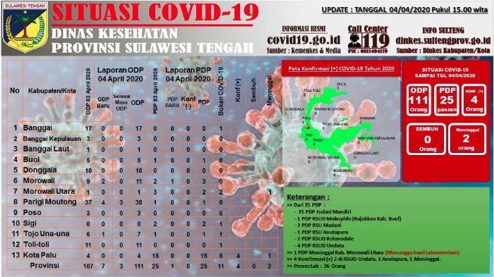 Update Corona Sulteng Sabtu (4/4/2020): Hasil Tes Belum Keluar, Satu PDP di Morowali Utara Meninggal