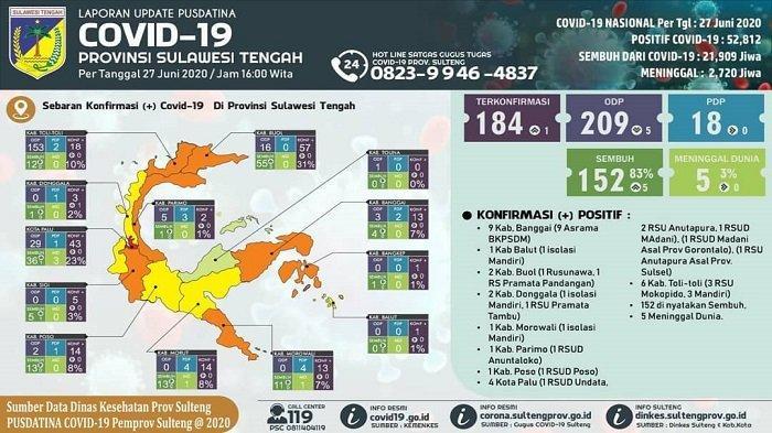 Update Covid-19 Sulteng Sabtu 27 Juni 2020: Tambah 1 Kasus Baru di Donggala, Sebanyak 5 Pasien Pulih