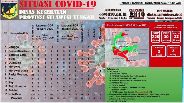 Update Corona Sulteng Kamis (16/4/2020): Total Ada 22 Pasien Covid-19, Terbanyak di Morowali Utara