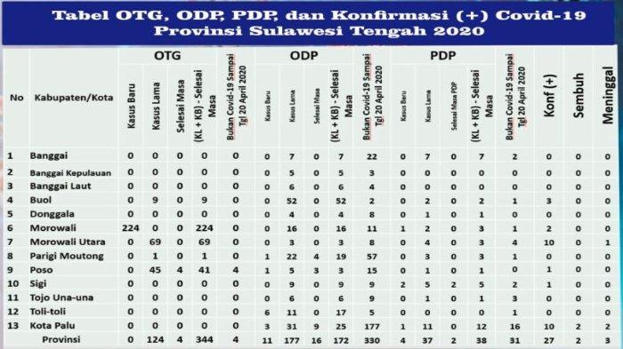Update Corona Sulteng Senin (20/4/2020): Total 27 Pasien Covid-19, Kasus PDP Tertinggi di Kota Palu