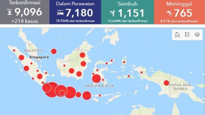 Sebaran Corona Indonesia per Senin, 27 April 2020: 9.096 Konfirmasi Positif, 210 Ribu Berstatus ODP