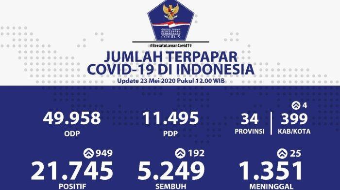 Sebaran Virus Corona Indonesia per Sabtu, 23 Mei 2020: Jawa Timur Catat Penambahan Kasus Tertinggi